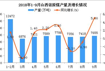 2018年1-9月山西省原煤產量為64563萬噸 同比增長1.2%