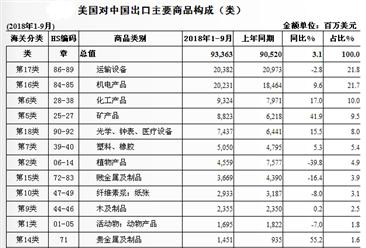 2018年1-9月中国与美国双边贸易概况:进出口额为4880.9亿美元(图)