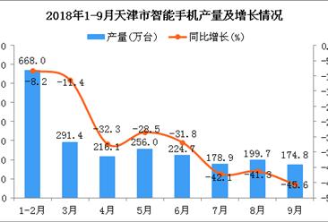 2018年1-9月天津市手机产量同比下降27.3%(附图)