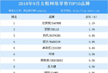 2018年9月女鞋网络零售TOP10品牌排行榜