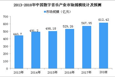 2018年中国数字音乐产业规模及发展趋势预测(图)