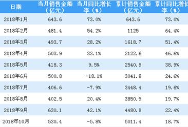 2018年10月恒大销售简报:累计销售额突破5000亿(附图表)