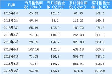 2018年10月旭辉控股销售简报:成交面积及成交金额环比均下跌(附图表)
