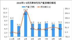 2018年1-9月天津市汽车产量为58.2万辆 同比下降4.3%