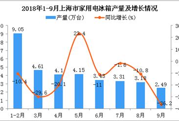 2018年1-9月上海市冰箱产量为34.32万台 同比下降13.8%