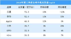 苹果新机被曝砍单 2018年第三季度全球手机出货量分析(附排行榜)