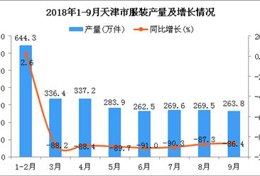 2018年1-9月天津市服装产量同比下降17%