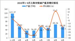 2018年1-9月上海市柴油产量为461.85万吨 同比下降12.2%