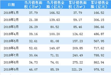 2018年10月中国金茂销售简报:累计销售额突破千亿(附图表)
