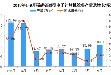 2018年1-9月福建省微型电子计算机设备产量及增长情况分析