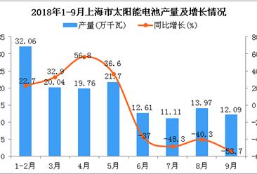 2018年1-9月上海市太阳能电池产量为143.34万千瓦 同比下降11%