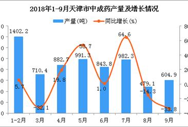 2018年1-9月天津市中成药产量同比增长2.7%