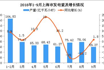 2018年1-9月上海市发电量为650.08亿千瓦小时 同比增长2.7%