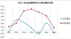 2018年Q3搜狗财报解读:净利同比下降23%  输入法日活用户超4.05亿