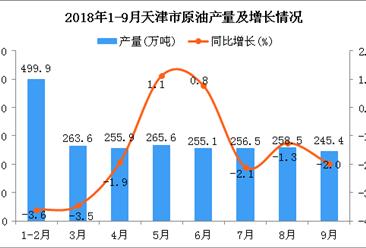 2018年1-9月天津市原油产量同比下降1.8%