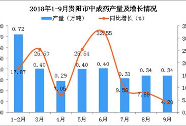 2018年1-9月贵阳市中成药产量为3.2万吨 同比增长13.24%