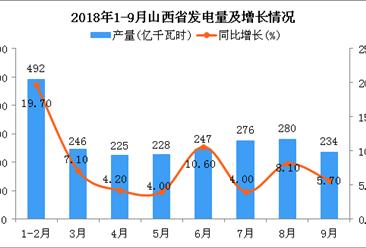 2018年1-9月山西省发电量及增长情况分析(图)