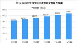 天猫超市一小时达接入饿了么配送 2018年中国生鲜电商市场分析及预测(图)