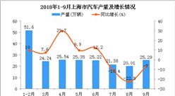 2018年1-9月上海市汽车产量为218.63万辆 同比增长3.4%