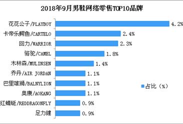 9月男鞋行业网络零售总额达36.1亿 同比增长超三成(附图表)