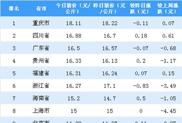 2018年11月7日全国各省市生猪价格排行榜:浙江外三元生猪价格跌幅最大(附排名)