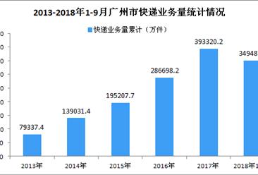 2018年1-9月广州市快递业务量同比增长近三成(图)