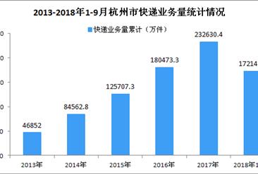 2018年1-9月杭州市快递业务收入同比增长18.97%(图)