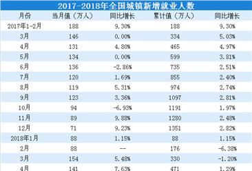 2018年前三季度全国就业情况分析: 城镇新增就业1107万人(附图表)