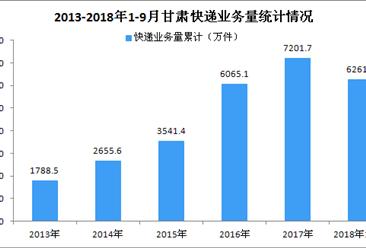2018年1-9月甘肃省快递行业数据分析:业务收入同比增长近三成
