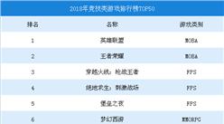 2018年竞技类游戏排行榜TOP50