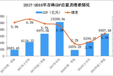 2018年前三季度吉林经济运行情况分析:GDP同比增长4%(附图表)