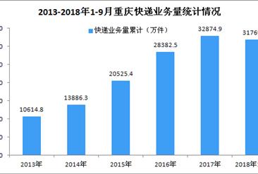 2018年9月重庆市快递业务量达4289.57万件 同比增长45.10%