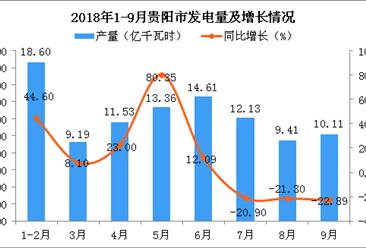2018年1-9月贵阳市发电量同比增长8.09%