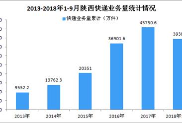 2018年9月陕西省快递业务收入达6.83亿元 同比增长22.26%