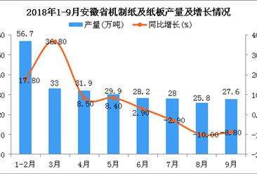 2018年9月安徽省机制纸及纸板产量回暖 同比下降8.8%