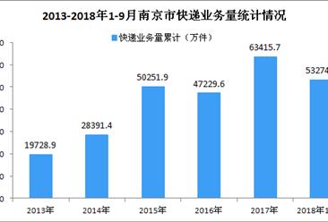 2018年9月南京市快递业务量同比增长11.41%(附图)