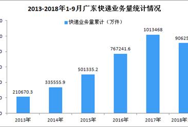 2018年1-9月广东省快递行业数据分析:业务收入达990.40亿元