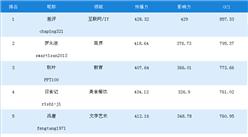 一周网红榜:差评第一,罗永浩/秋叶分列二三(10.28-11.03)