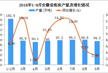 2018年1-9月安徽省焦炭产量为853.5万吨 同比增长8.4%