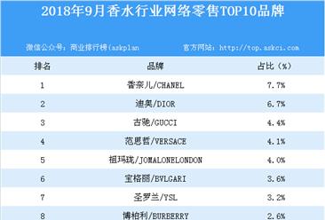 2018年9月香水行业网络零售TOP10品牌排行榜