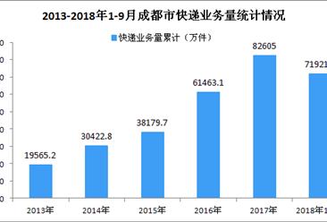 2018年9月成都市快递业务收入达9.89亿元 同比增长19.84%