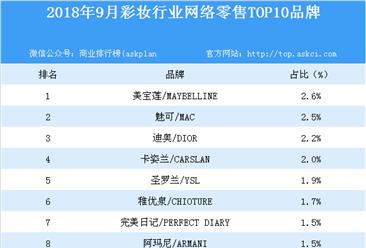 2018年9月彩妆行业网络零售TOP10品牌排行榜