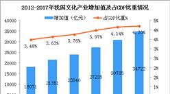 改革开放40周年  我国文化产业增加值增至3.5万亿  占GDP比重4.2%(图)