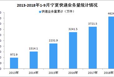 2018年1-9月宁夏回族自治区快递业务量大幅度增长 同比增长77.09%