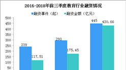 資本聚焦教育市場  2018年前三季度教育行業融資情況分析(圖)