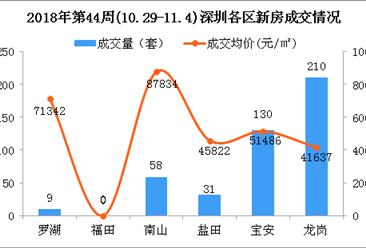 """2018年第44周深圳新房市场周报:""""银十""""渐入尾声成交下跌(图)"""