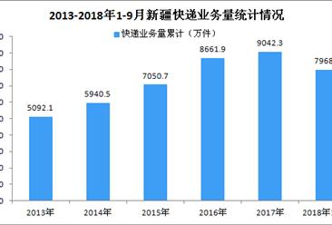 2018年1-9月新疆快递行业数据分析:业务量同比增长25.91%