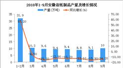 2018年1-9月安徽省紙制品產量同比下降14.5%
