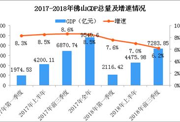 2018年前三季度佛山经济运行情况分析:GDP同比增长6.2%(附图表)