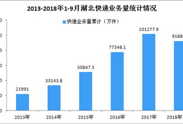 2018年1-9月湖北省快递业务量达9.19亿件 同比增长32.16%